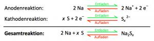 Redoxreaktion in einer Natrium-Schwefel-Hochtemperatur-Batterie_thermal